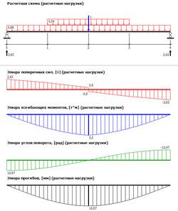 Программа построения эпюр М и Q в балке скачать бесплатно