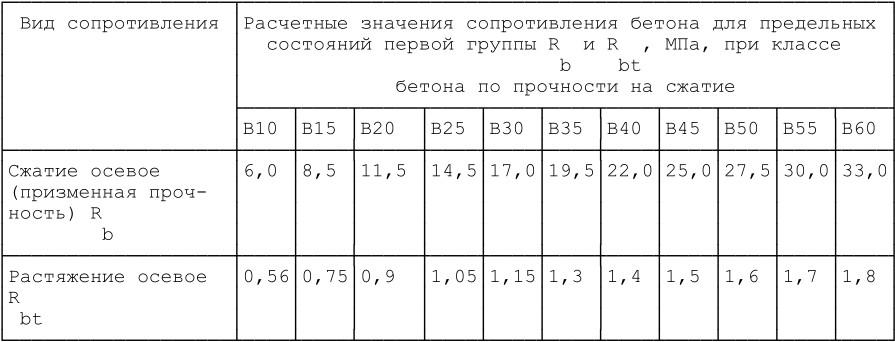 Rb бетона в35 вес керамзитобетона в 1м3
